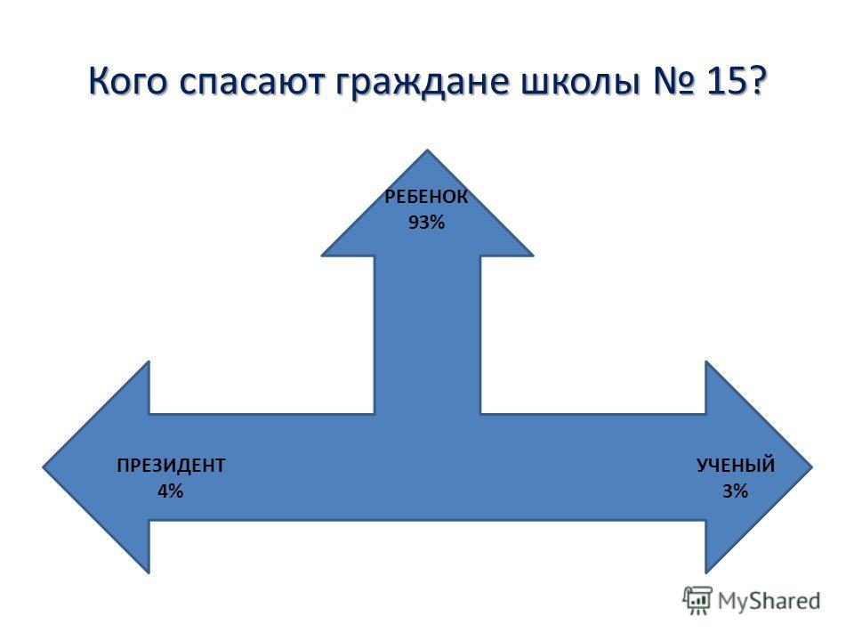 Кого спасают граждане школы 15? РЕБЕНОК 93% ПРЕЗИДЕНТ 4% УЧЕНЫЙ 3%