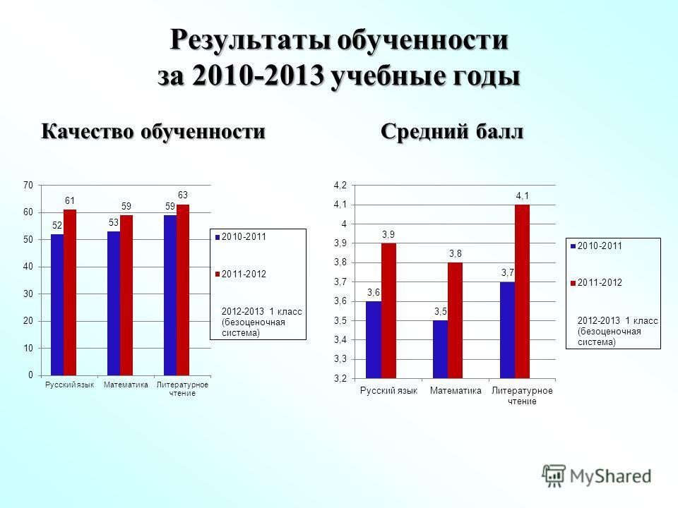 Результаты обученности за 2010-2013 учебные годы Качество обученности Средний балл