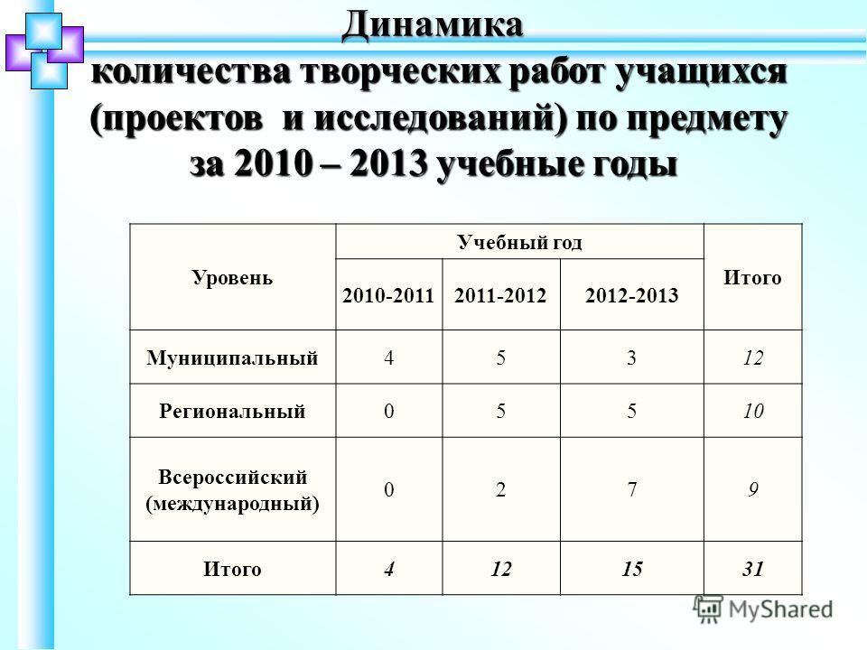 Уровень Учебный год Итого 2010-20112011-20122012-2013 Муниципальный45312 Региональный05510 Всероссийский (международный) 0279 Итого4121531 Динамика количества творческих работ учащихся количества творческих работ учащихся (проектов и исследований) по