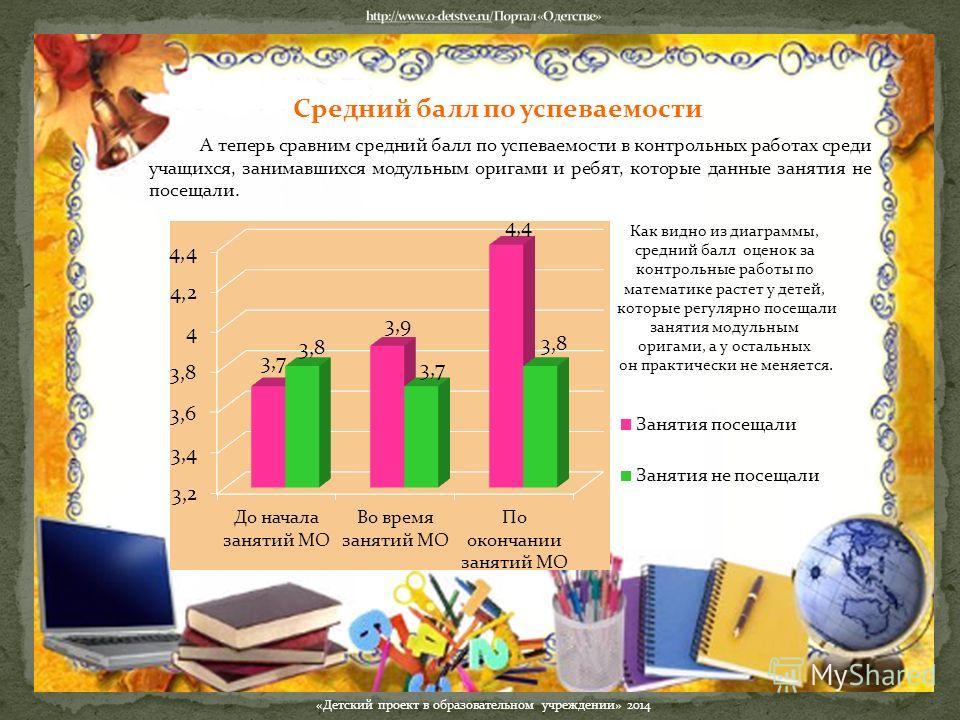 А теперь сравним средний балл по успеваемости в контрольных работах среди учащихся, занимавшихся модульным оригами и ребят, которые данные занятия не посещали. Средний балл по успеваемости «Детский проект в образовательном учреждении» 2014