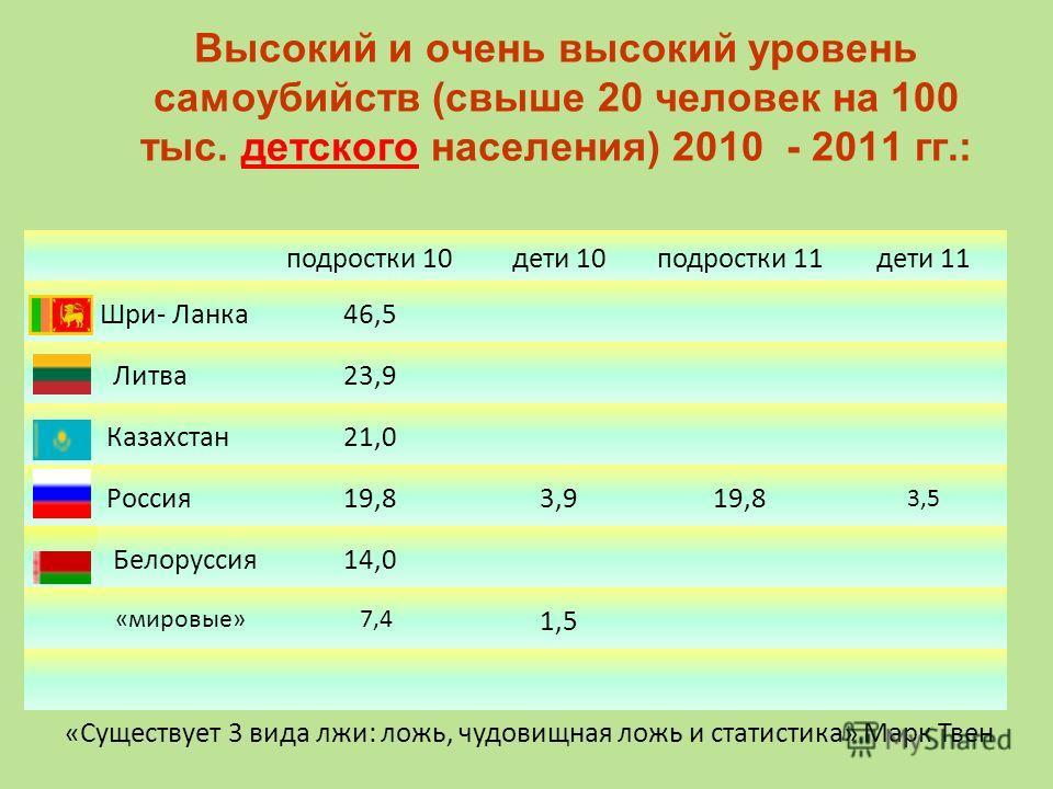 Высокий и очень высокий уровень самоубийств (свыше 20 человек на 100 тыс. детского населения) 2010 - 2011 гг.: подростки 10дети 10подростки 11дети 11 Шри- Ланка46,5 Литва23,9 Казахстан21,0 Россия19,83,919,8 3,5 Белоруссия14,0 «мировые» 7,4 1,5 «Сущес