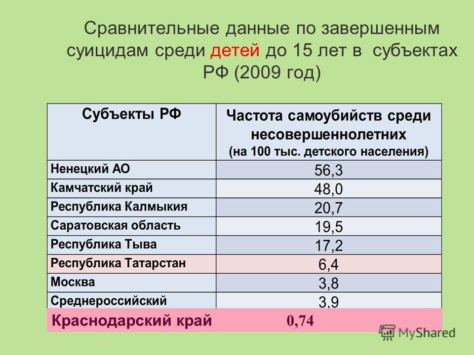 Сравнительные данные по завершенным суицидам среди детей до 15 лет в субъектах РФ (2009 год) Краснодарский край 0,74
