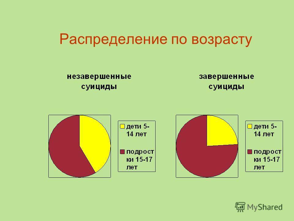 Распределение по возрасту