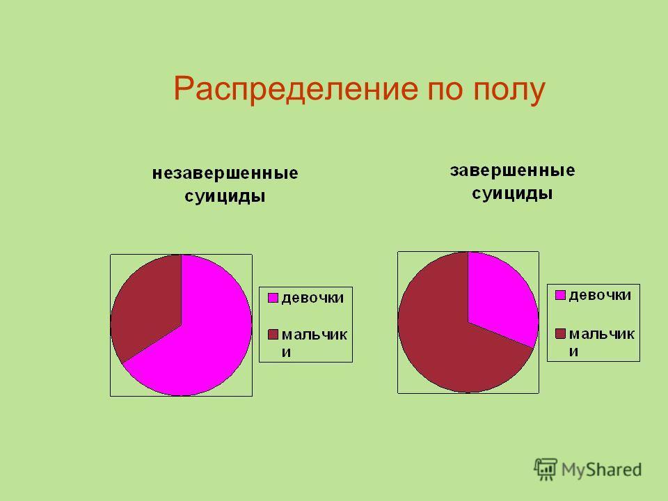 Распределение по полу