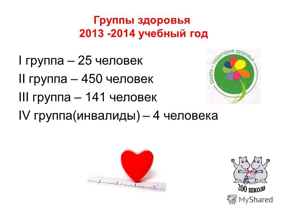 Группы здоровья 2013 -2014 учебный год I группа – 25 человек II группа – 450 человек III группа – 141 человек IV группа(инвалиды) – 4 человека