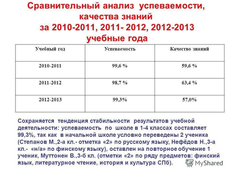 Сравнительный анализ успеваемости, качества знаний за 2010-2011, 2011- 2012, 2012-2013 учебные года Учебный годУспеваемостьКачество знаний 2010-201199,6 %59,6 % 2011-201298,7 %63,4 % 2012-201399,3%57,0% Сохраняется тенденция стабильности результатов