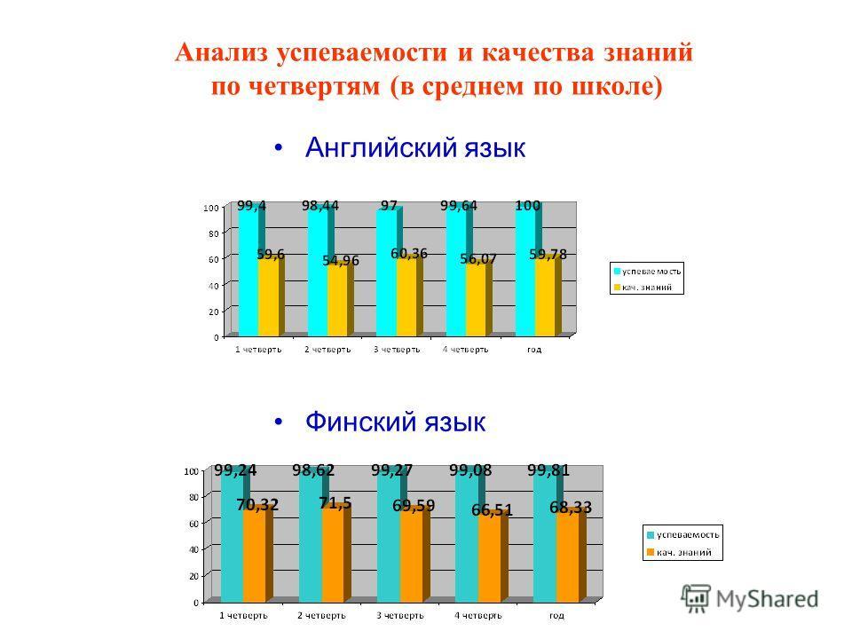 Анализ успеваемости и качества знаний по четвертям (в среднем по школе) Английский язык Финский язык