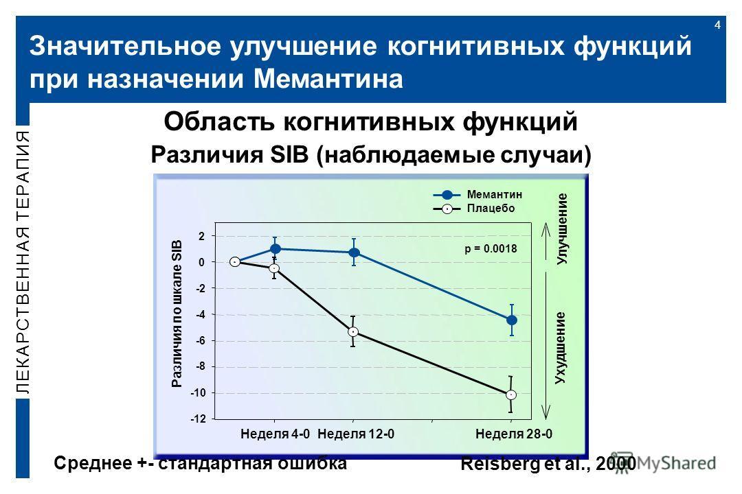 Значительное улучшение когнитивных функций при назначении Мемантина 4 Различия по шкале SIB -12 -10 -8 -6 -4 -2 0 2 Мемантин Плацебо Неделя 4-0Неделя 12-0Неделя 28-0 Ухудшение Улучшение p = 0.0018 Область когнитивных функций Различия SIB (наблюдаемые