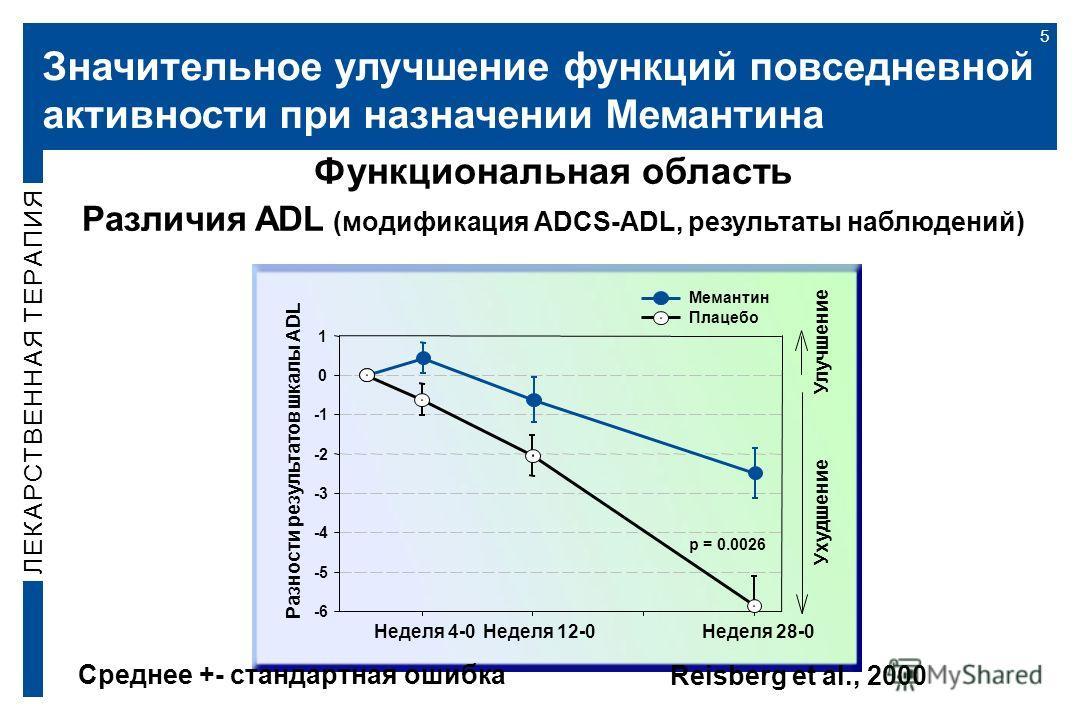 Значительное улучшение функций повседневной активности при назначении Мемантина 5 Функциональная область Различия ADL (модификация ADCS-ADL, результаты наблюдений) Разности результатов шкалы ADL -6 -5 -4 -3 -2 0 1 Мемантин Плацебо Неделя 4-0Неделя 12