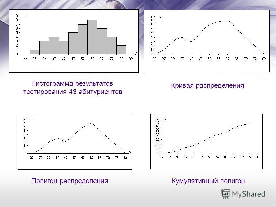 Полигон распределения Кривая распределения Кумулятивный полигон. Гистограмма результатов тестирования 43 абитуриентов