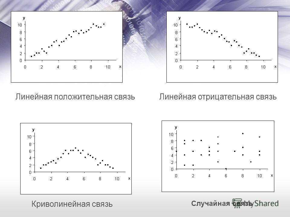 Линейная отрицательная связь Криволинейная связь Линейная положительная связь Случайная связь