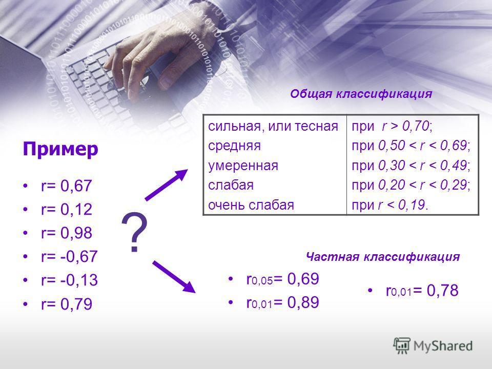 Пример r= 0,67 r= 0,12 r= 0,98 r= -0,67 r= -0,13 r= 0,79 ? сильная, или тесная средняя умеренная слабая очень слабая при r > 0,70; при 0,50 < r < 0,69; при 0,30 < r < 0,49; при 0,20 < r < 0,29; при r < 0,19. r 0,05 = 0,69 r 0,01 = 0,89 r 0,01 = 0,78