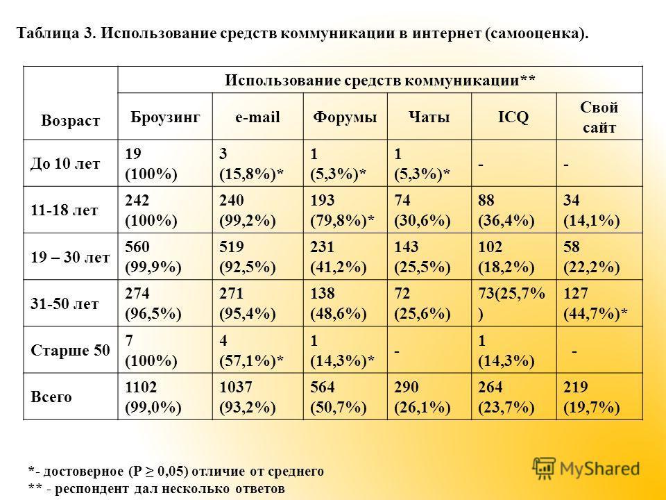 Таблица 3. Использование средств коммуникации в интернет (самооценка). Возраст Использование средств коммуникации** Броузингe-mailФорумыЧатыICQ Свой сайт До 10 лет 19 (100%) 3 (15,8%)* 1 (5,3%)* 1 (5,3%)* -- 11-18 лет 242 (100%) 240 (99,2%) 193 (79,8