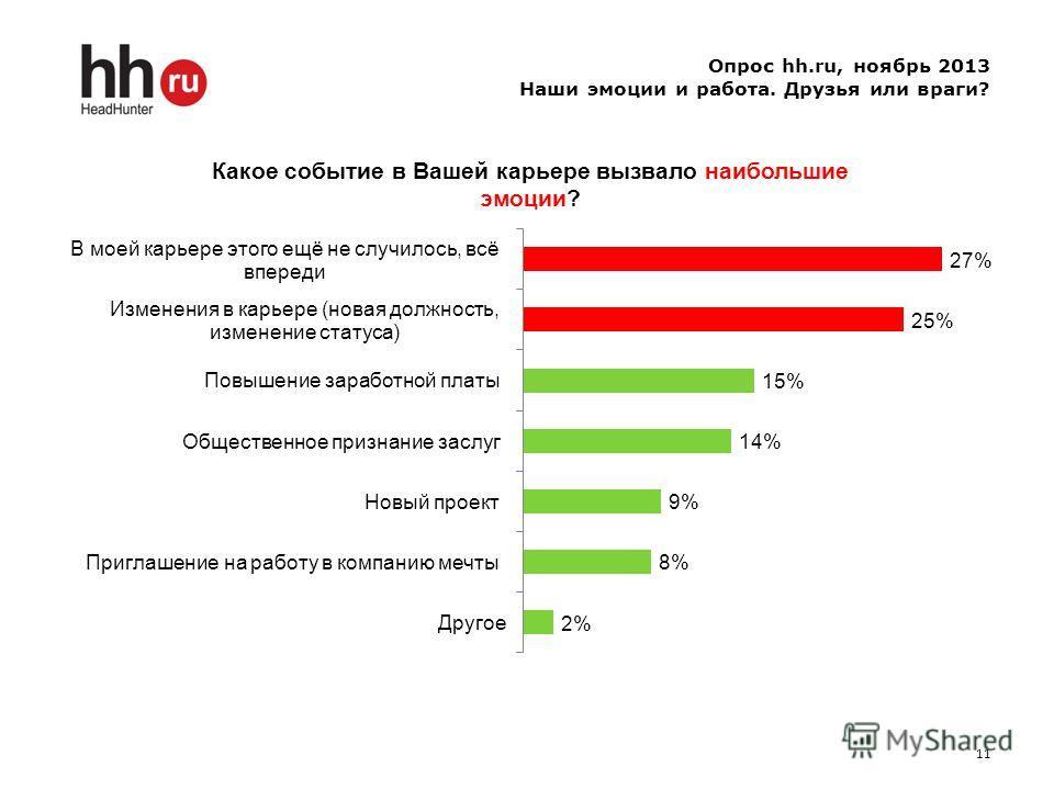 Опрос hh.ru, ноябрь 2013 Наши эмоции и работа. Друзья или враги? 11
