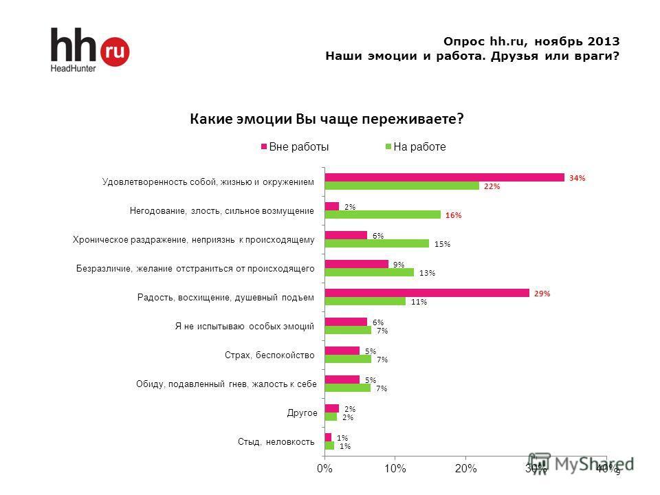 Опрос hh.ru, ноябрь 2013 Наши эмоции и работа. Друзья или враги? 9