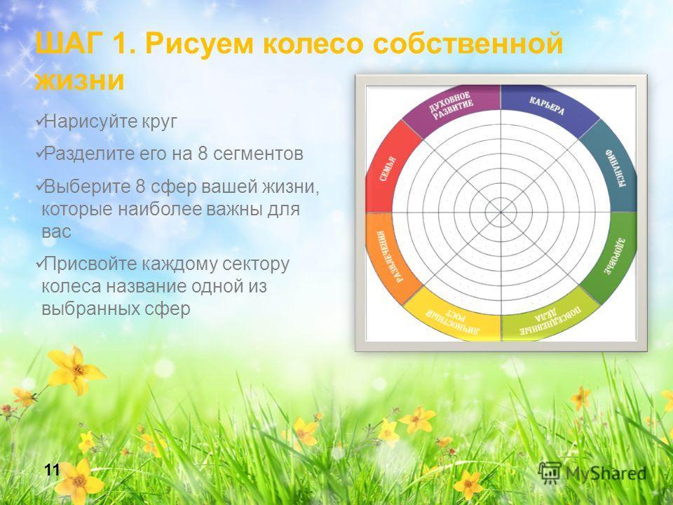 Нарисуйте круг Разделите его на 8 сегментов Выберите 8 сфер вашей жизни, которые наиболее важны для вас Присвойте каждому сектору колеса название одной из выбранных сфер 11 ШАГ 1. Рисуем колесо собственной жизни