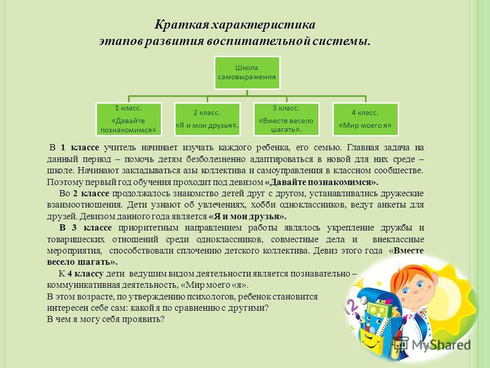 Краткая характеристика этапов развития воспитательной системы. В 1 классе учитель начинает изучать каждого ребенка, его семью. Главная задача на данный период – помочь детям безболезненно адаптироваться в новой для них среде – школе. Начинают заклады