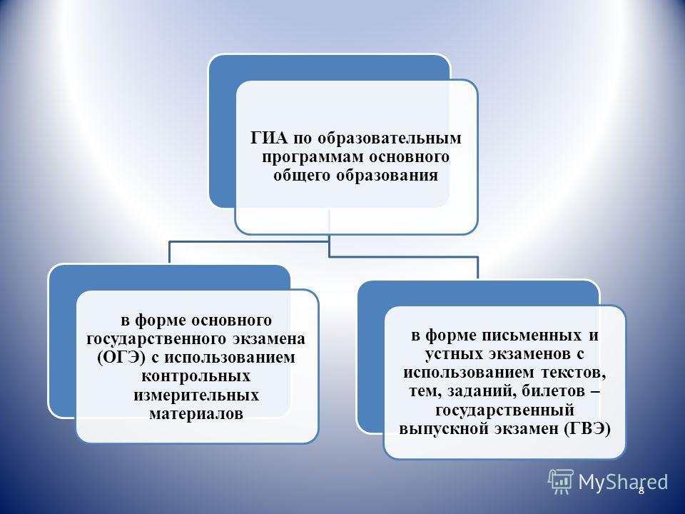 ГИА по образовательным программам основного общего образования в форме основного государственного экзамена (ОГЭ) с использованием контрольных измерительных материалов в форме письменных и устных экзаменов с использованием текстов, тем, заданий, билет