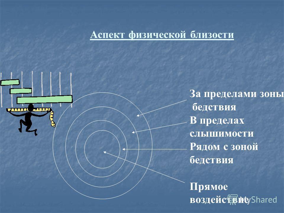 Аспект физической близости За пределами зоны бедствия В пределах слышимости Рядом с зоной бедствия Прямое воздействие