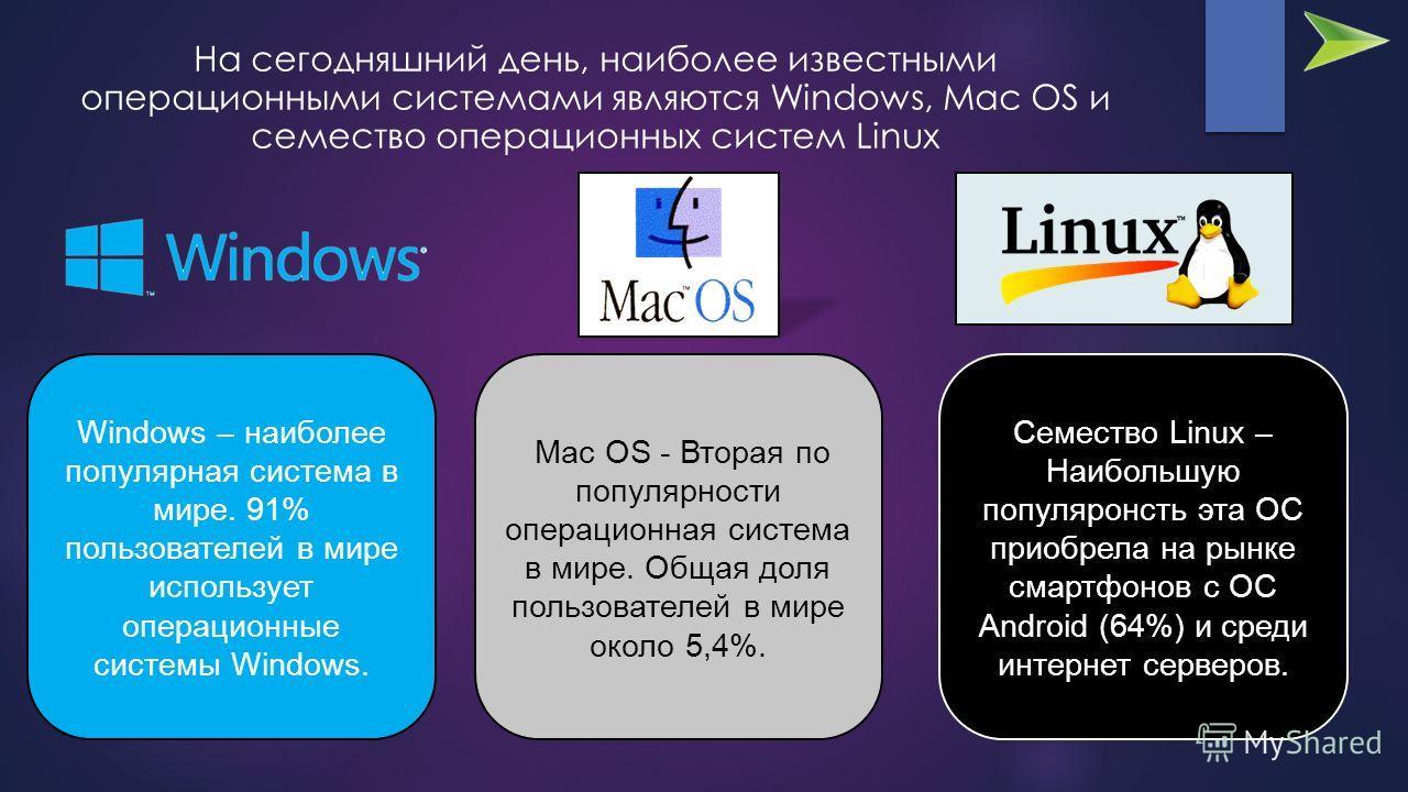 На сегодняшний день, наиболее известными операционными системами являются Windows, Mac OS и семество операционных систем Linux Windows – наиболее популярная система в мире. 91% пользователей в мире использует операционные системы Windows. Mac OS - Вт