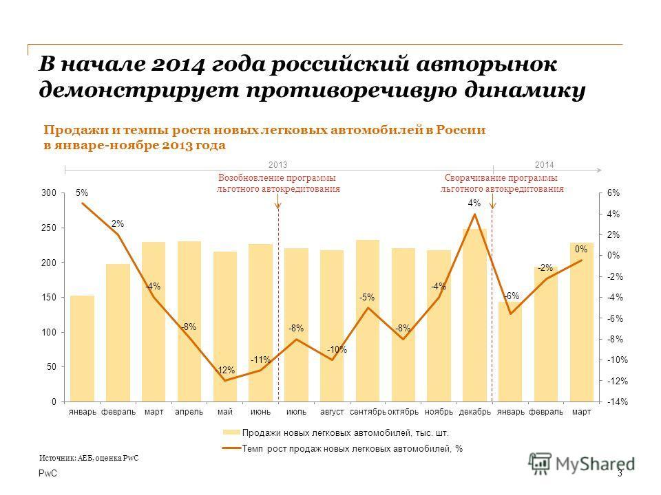 PwC В начале 2014 года российский авторынок демонстрирует противоречивую динамику 3 Возобновление программы льготного автокредитования Сворачивание программы льготного автокредитования 2013 2014 Источник: АЕБ, оценка PwC Продажи и темпы роста новых л
