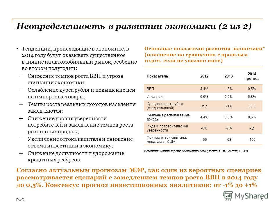 PwC Неопределенность в развитии экономики (2 из 2) Тенденции, происходящие в экономике, в 2014 году будут оказывать существенное влияние на автомобильный рынок, особенно во втором полугодии: Снижение темпов роста ВВП и угроза стагнации экономики; Осл
