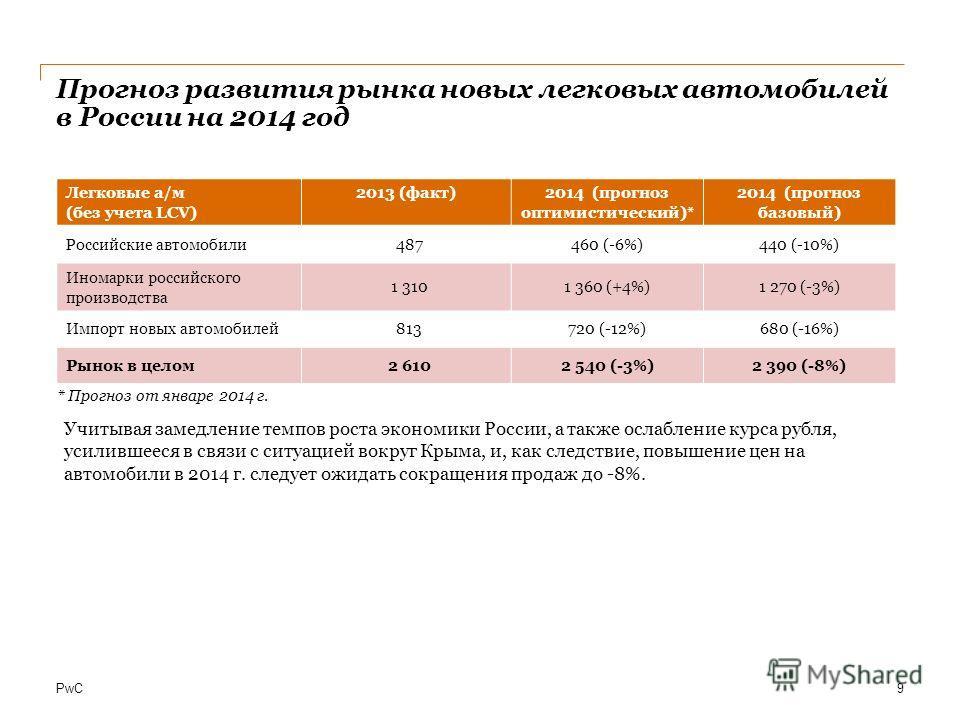 PwC Прогноз развития рынка новых легковых автомобилей в России на 2014 год 9 Легковые а/м (без учета LCV) 2013 (факт)2014 (прогноз оптимистический)* 2014 (прогноз базовый) Российские автомобили487460 (-6%)440 (-10%) Иномарки российского производства