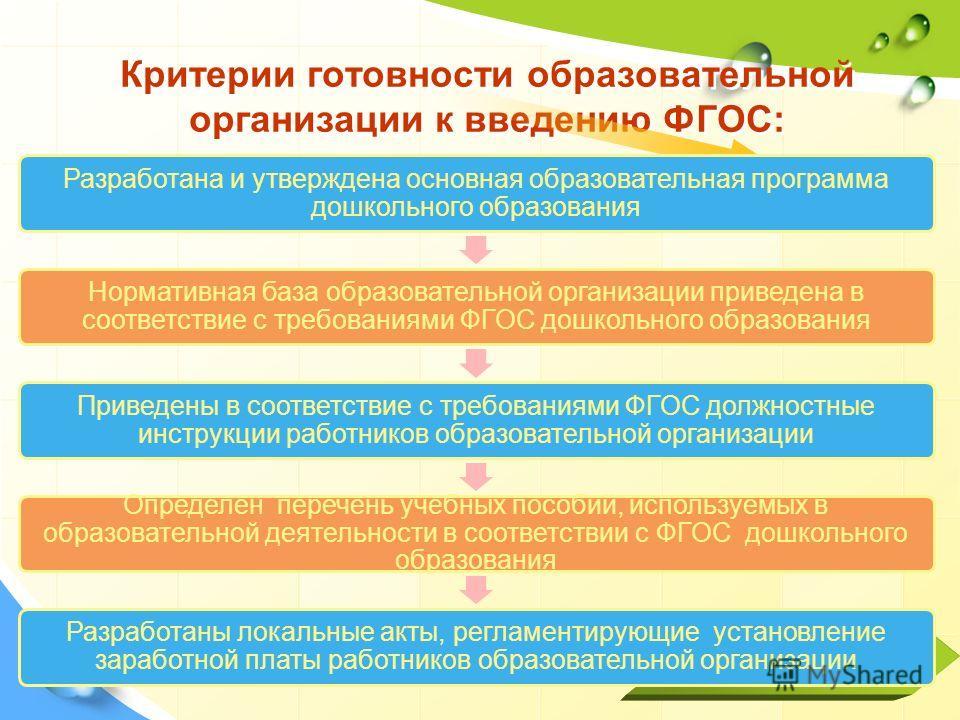 Product Критерии готовности образовательной организации к введению ФГОС: Разработана и утверждена основная образовательная программа дошкольного образования Нормативная база образовательной организации приведена в соответствие с требованиями ФГОС дош