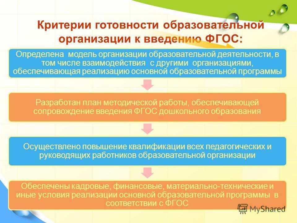 Product Критерии готовности образовательной организации к введению ФГОС: Определена модель организации образовательной деятельности, в том числе взаимодействия с другими организациями, обеспечивающая реализацию основной образовательной программы Разр