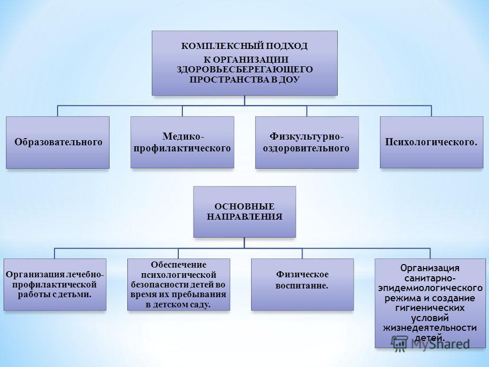 КОМПЛЕКСНЫЙ ПОДХОД К ОРГАНИЗАЦИИ ЗДОРОВЬЕСБЕРЕГАЮЩЕГО ПРОСТРАНСТВА В ДОУ Образовательного Медико- профилактического Физкультурно- оздоровительного Психологического. ОСНОВНЫЕ НАПРАВЛЕНИЯ Организация лечебно- профилактической работы с детьми. Обеспечен