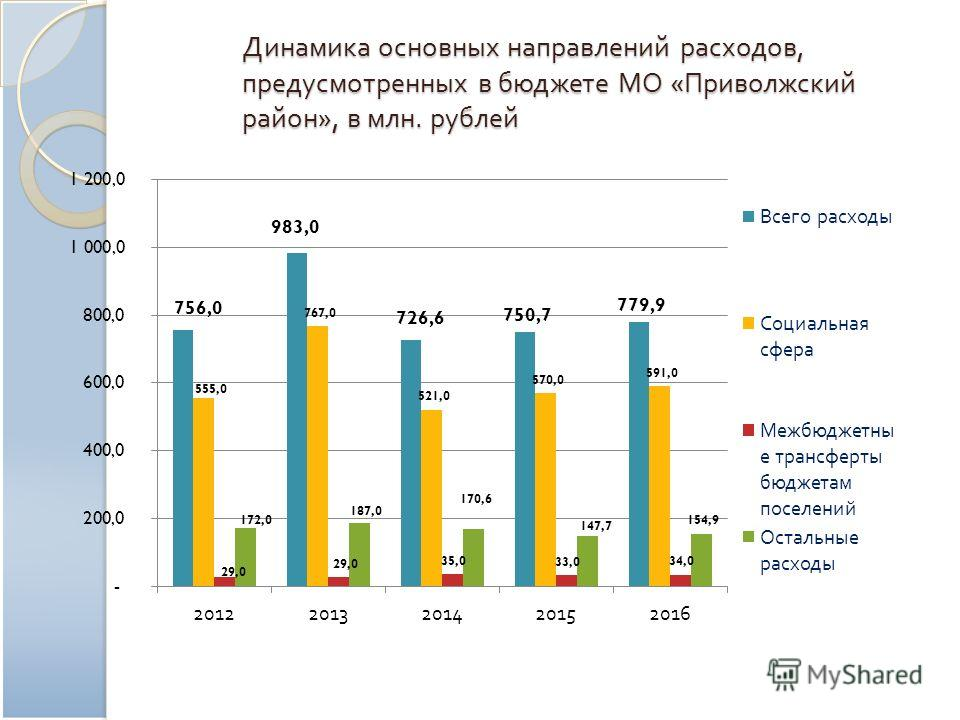 Динамика основных направлений расходов, предусмотренных в бюджете МО « Приволжский район », в млн. рублей