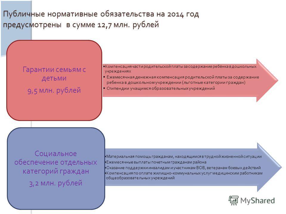 Публичные нормативные обязательства на 2014 год предусмотрены в сумме 12,7 млн. рублей Компенсация части родительской платы за содержание ребёнка в дошкольных учреждениях Ежемесячная денежная компенсация родительской платы за содержание ребенка в дош