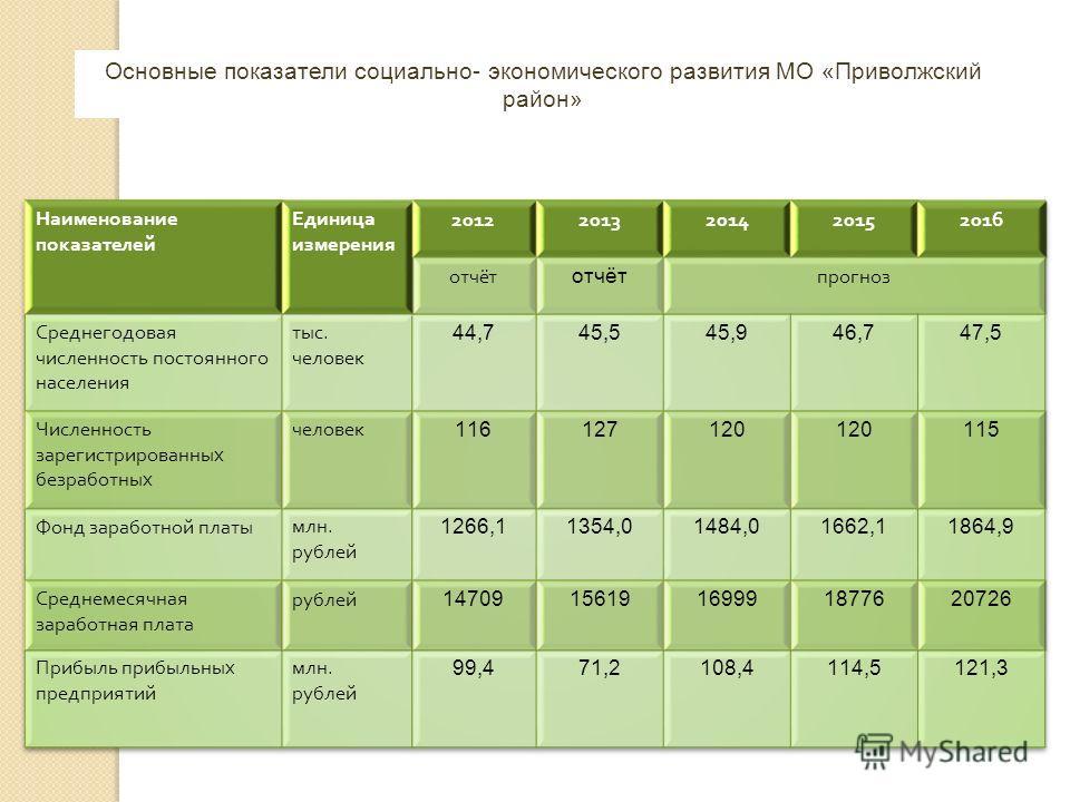 Основные показатели социально- экономического развития МО «Приволжский район»
