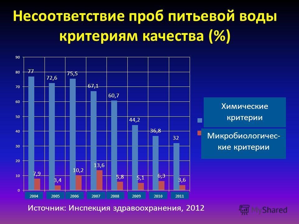 Несоответствие проб питьевой воды критериям качества (%) Источник: Инспекция здравоохранения, 2012