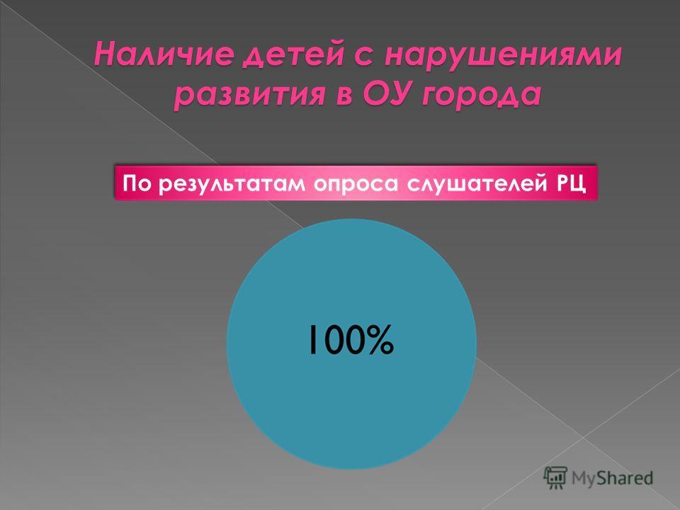 По результатам опроса слушателей РЦ