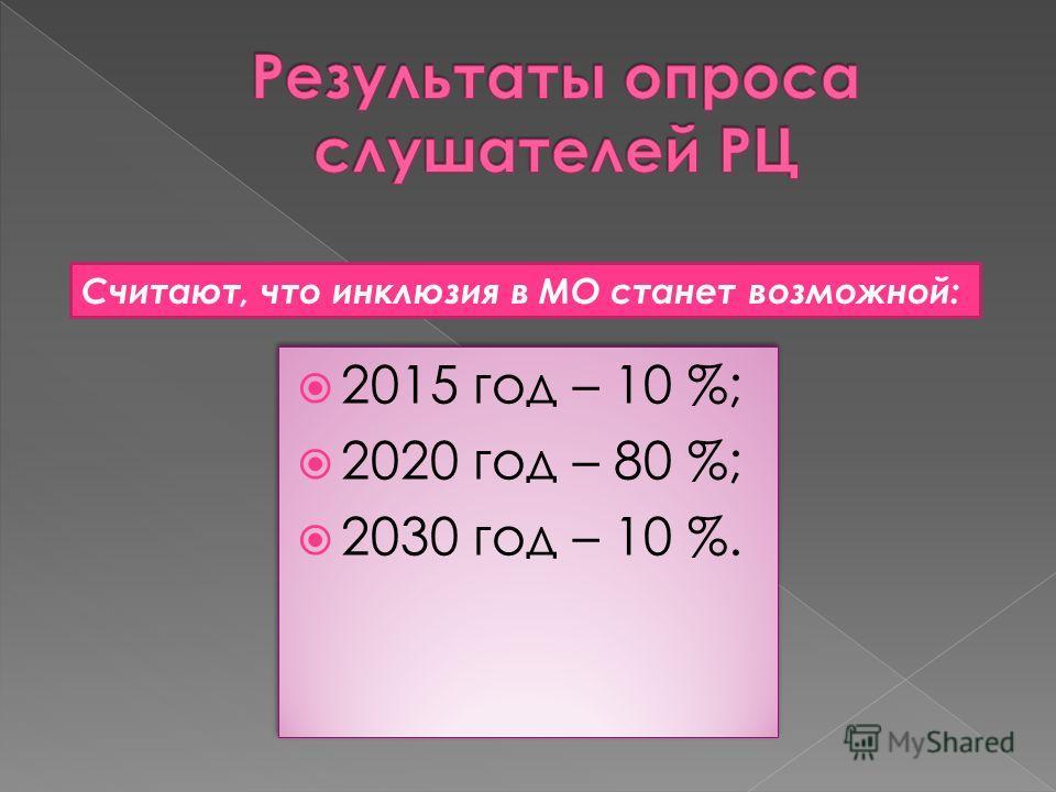 2015 год – 10 %; 2020 год – 80 %; 2030 год – 10 %. 2015 год – 10 %; 2020 год – 80 %; 2030 год – 10 %. Считают, что инклюзия в МО станет возможной: