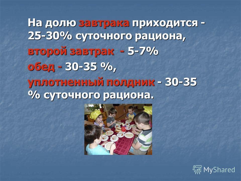 На долю завтрака приходится - 25-30% суточного рациона, второй завтрак - 5-7% обед - 30-35 %, уплотненный полдник - 30-35 % суточного рациона.