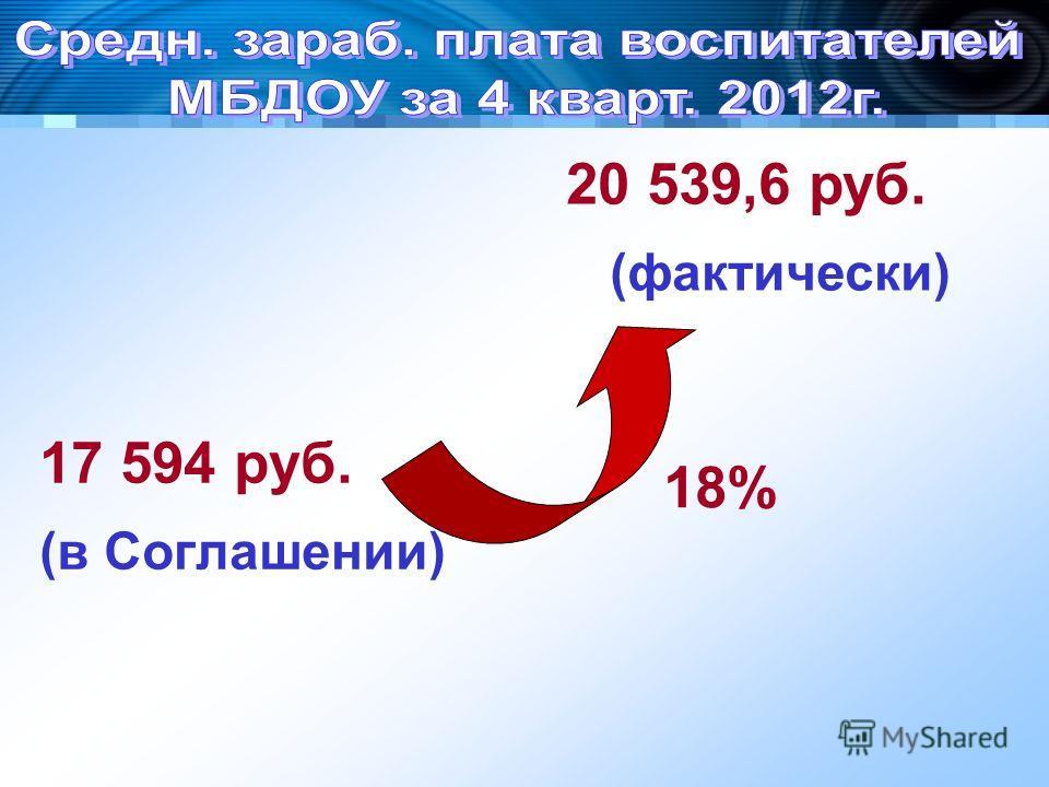 17 594 руб. (в Соглашении) 20 539,6 руб. (фактически) 18%