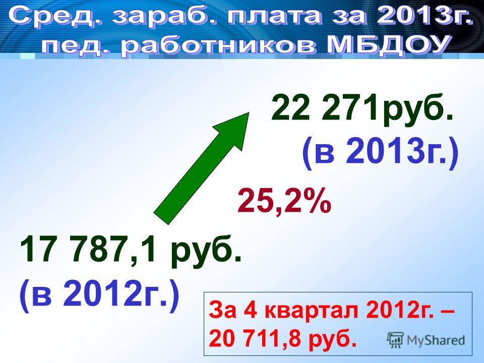 17 787,1 руб. (в 2012г.) 22 271руб. (в 2013г.) 25,2% За 4 квартал 2012г. – 20 711,8 руб.