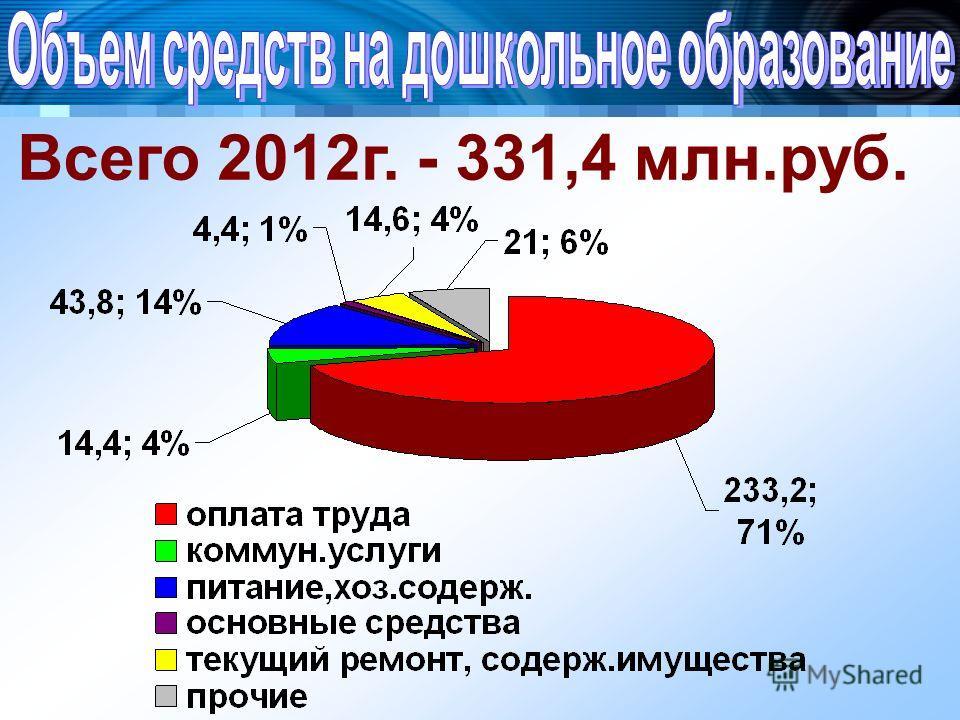 Всего 2012г. - 331,4 млн.руб.