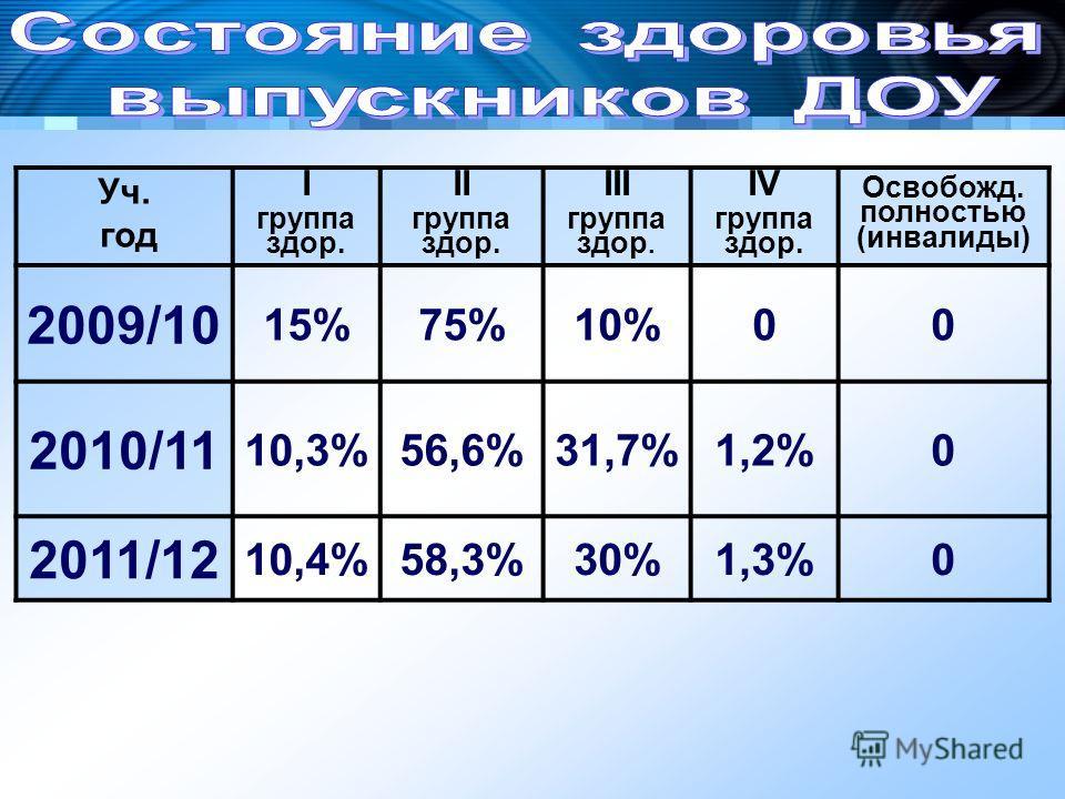 Уч. год I группа здор.I III группа здор. IV группа здор. Освобожд. полностью (инвалиды) 2009/10 15%75%10%00 2010/11 10,3%56,6%31,7%1,2%0 2011/12 10,4%58,3%30%1,3%0