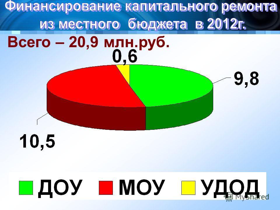 Всего – 20,9 млн.руб.