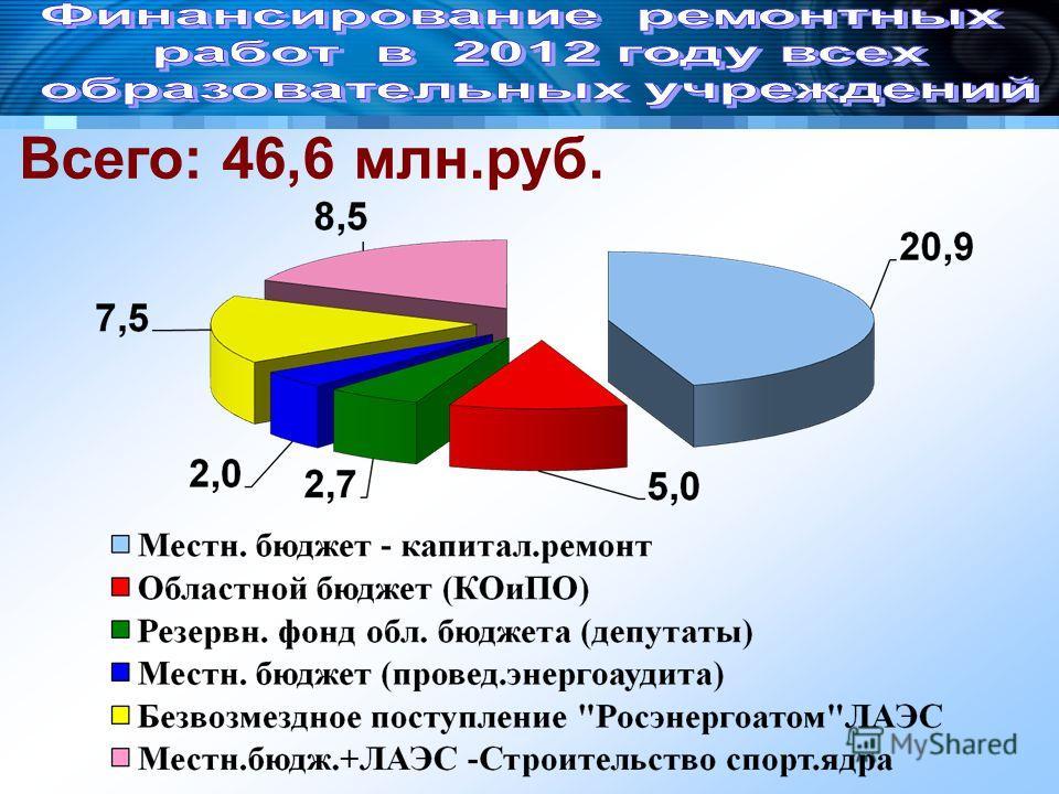 Всего: 46,6 млн.руб.