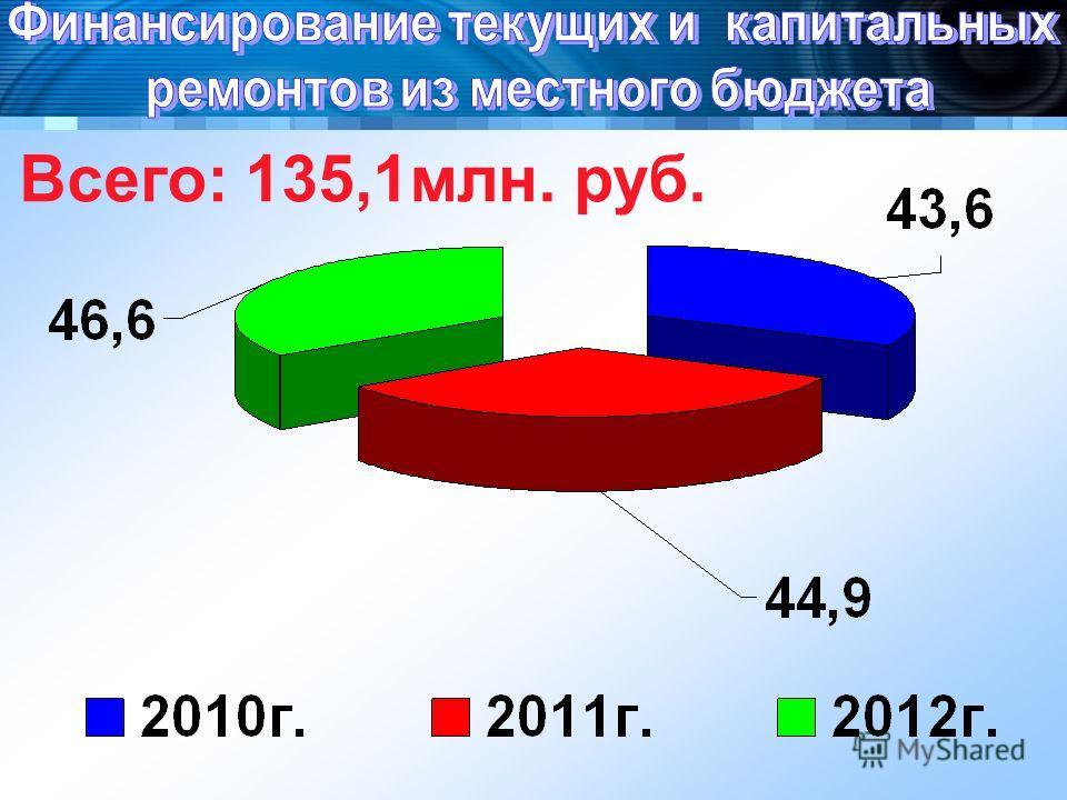 Всего: 135,1млн. руб.