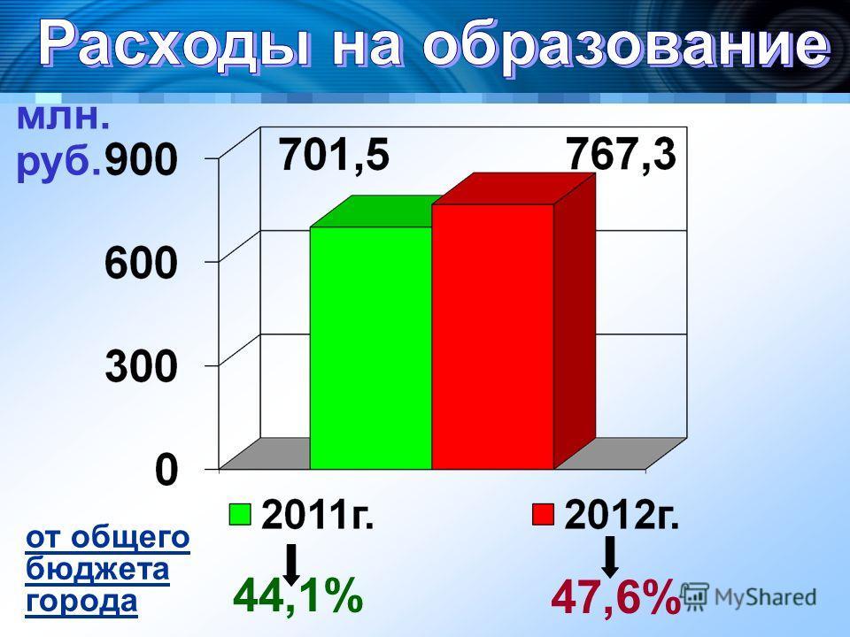 млн. руб. 44,1% 47,6% от общего бюджета города