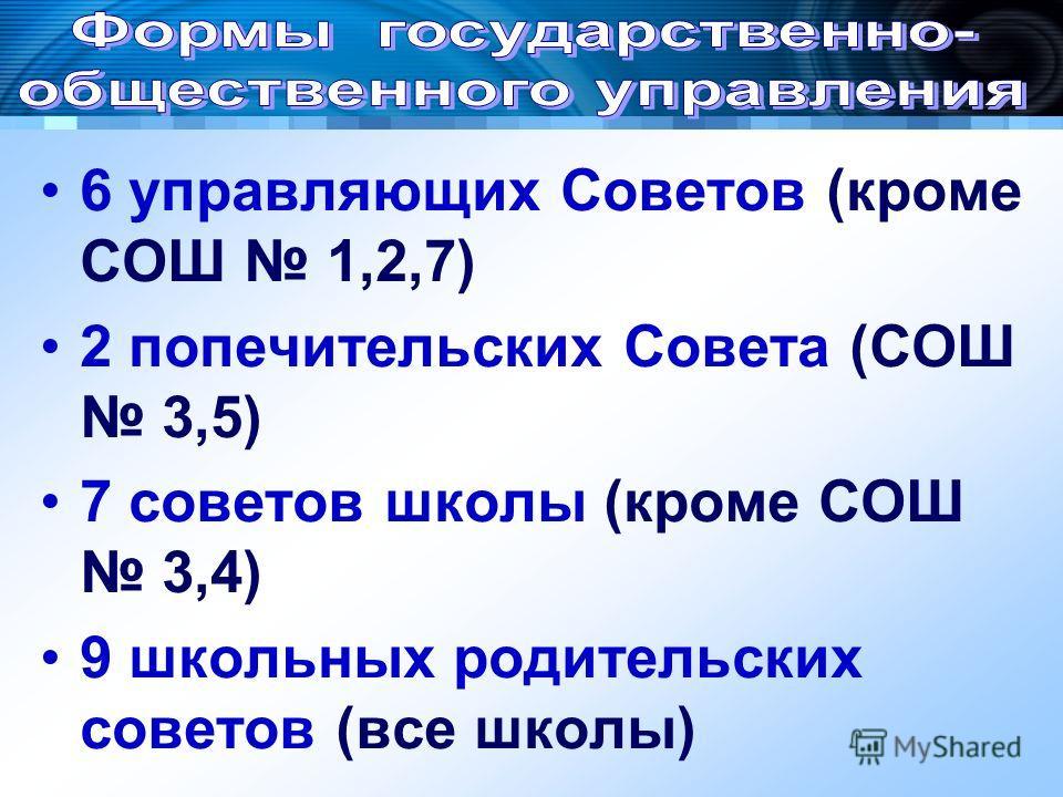 6 управляющих Советов (кроме СОШ 1,2,7) 2 попечительских Совета (СОШ 3,5) 7 советов школы (кроме СОШ 3,4) 9 школьных родительских советов (все школы)