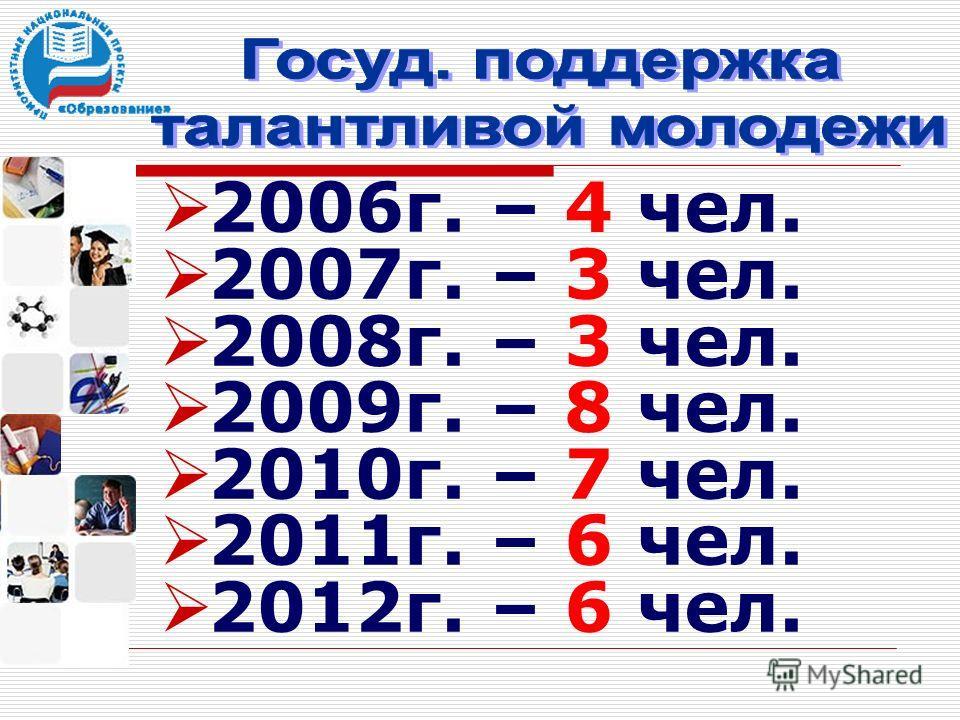 2006г. – 4 чел. 2007г. – 3 чел. 2008г. – 3 чел. 2009г. – 8 чел. 2010г. – 7 чел. 2011г. – 6 чел. 2012г. – 6 чел.