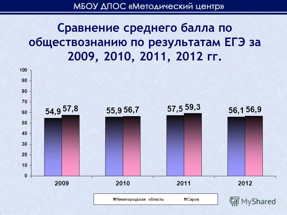 Сравнение среднего балла по обществознанию по результатам ЕГЭ за 2009, 2010, 2011, 2012 гг.