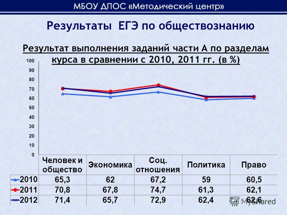 Результат выполнения заданий части А по разделам курса в сравнении с 2010, 2011 гг. (в %)