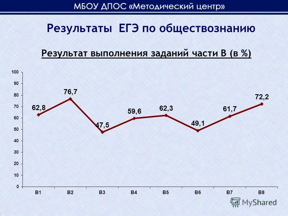 Результат выполнения заданий части В (в %) Результаты ЕГЭ по обществознанию